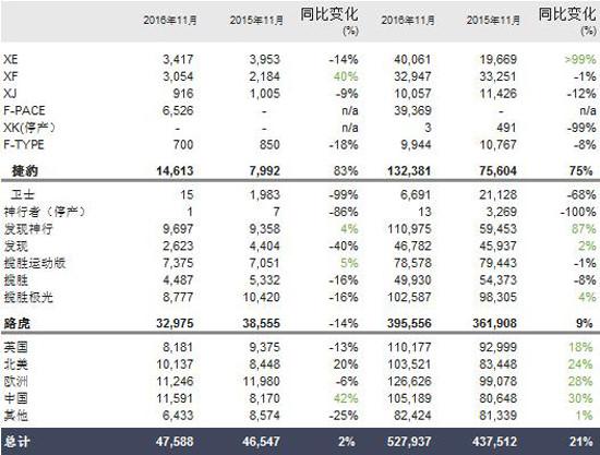 捷豹路虎2016年11月全球汽车销量上涨2%