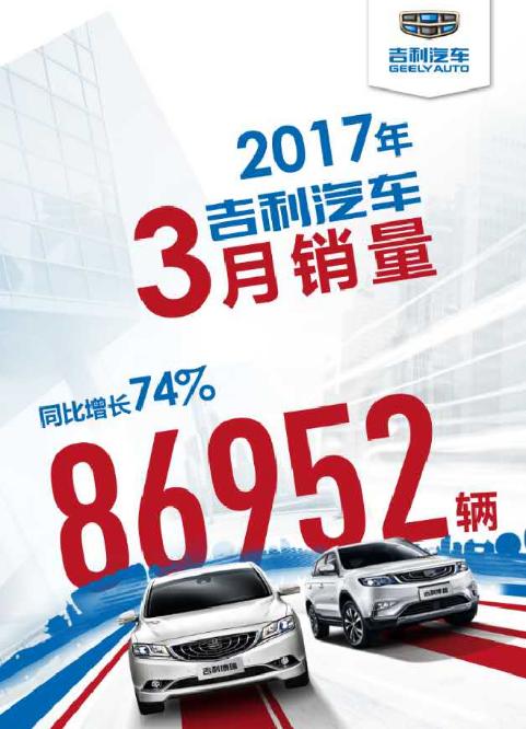 3月销量同增74% 博越连续4个月2万+